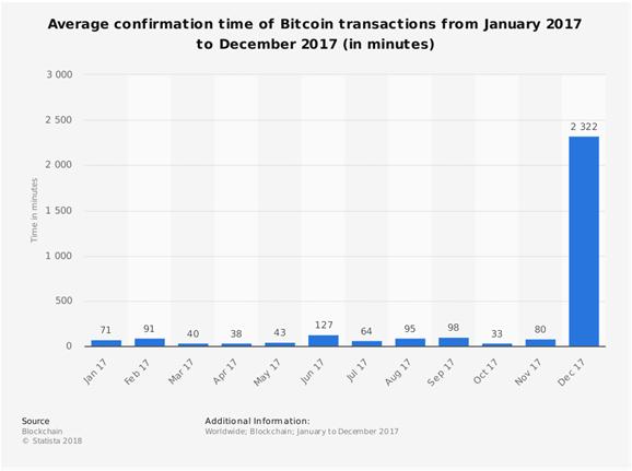 Tiempo medio de confirmación para transacciones de bitcoins