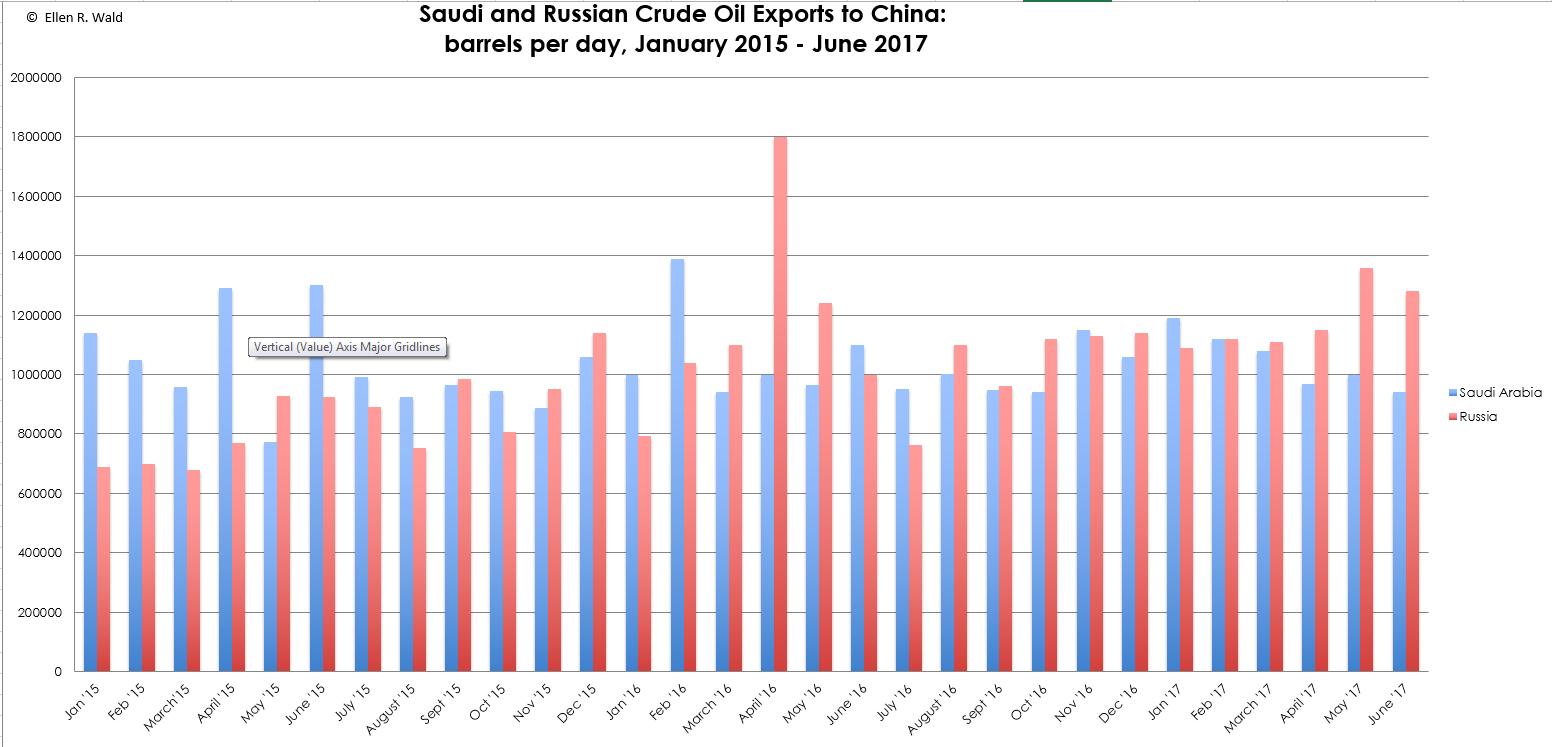 Exportaciones de petróleo de Rusia y Arabia Saudí a China 2015-2017
