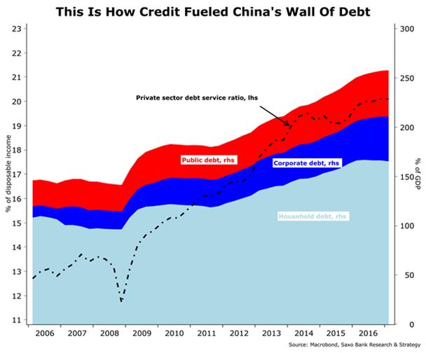 Muro de deuda en China