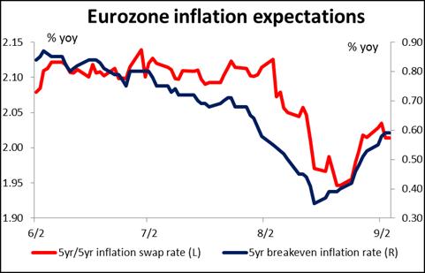 Expectativas de inflacion en la eurozona