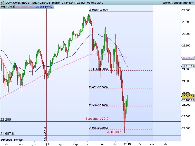 AT Dow Jones 03 01 ha