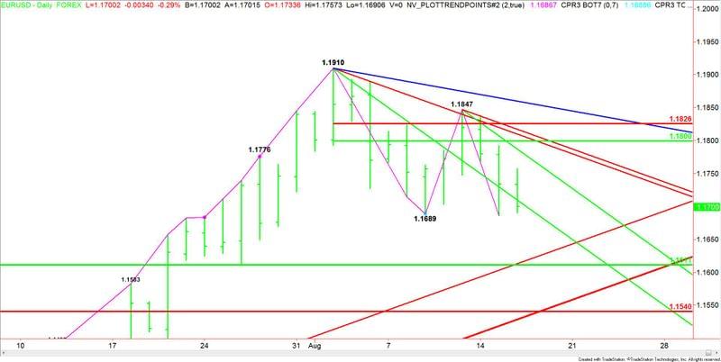 EUR/USD a la espera de las actas de la FED (TS)