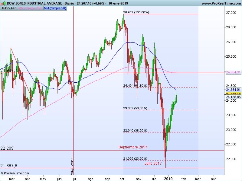 AT Dow Jones 17 01 ha