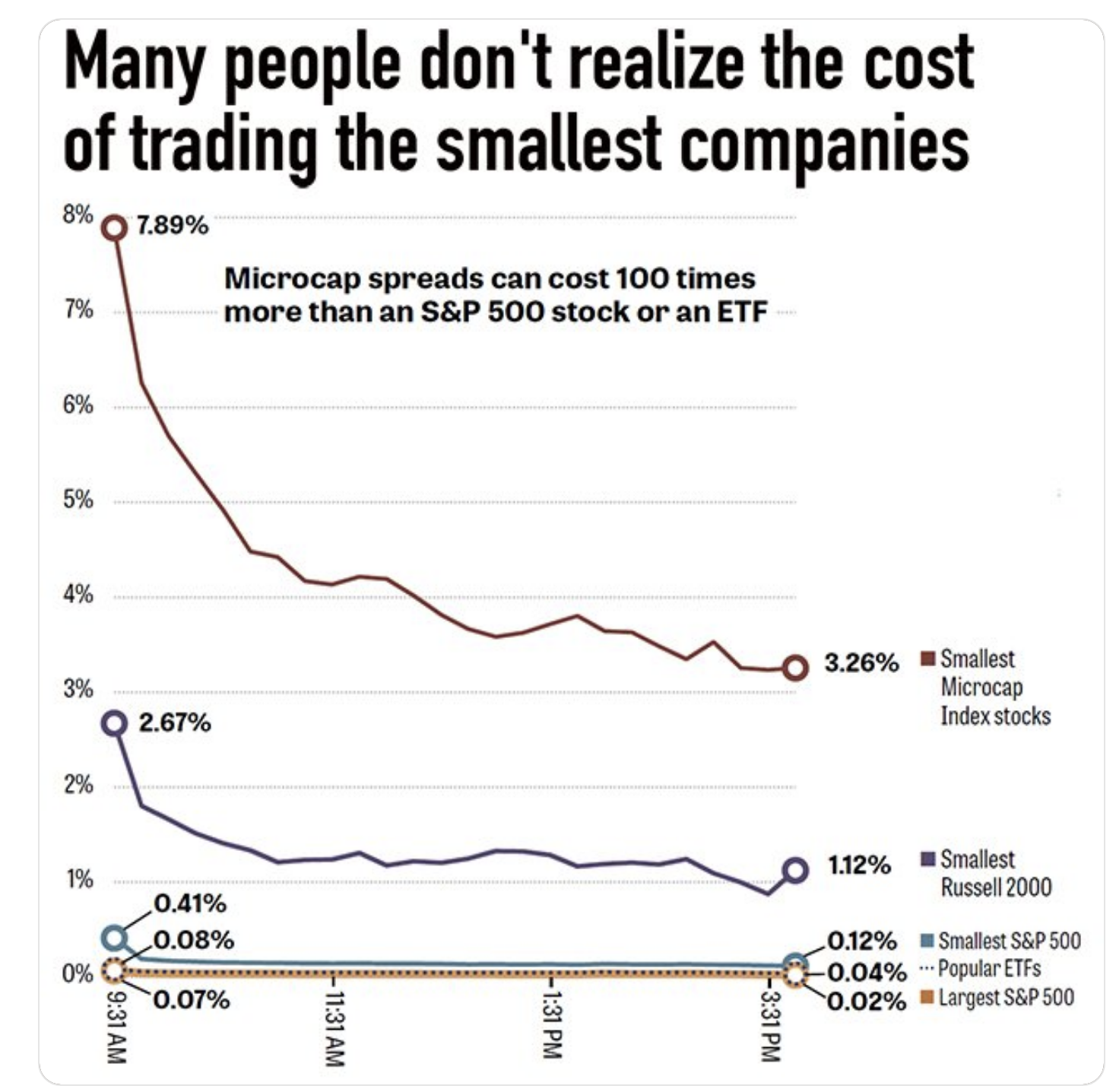 Many people don't realize the costof trading the smallest companies