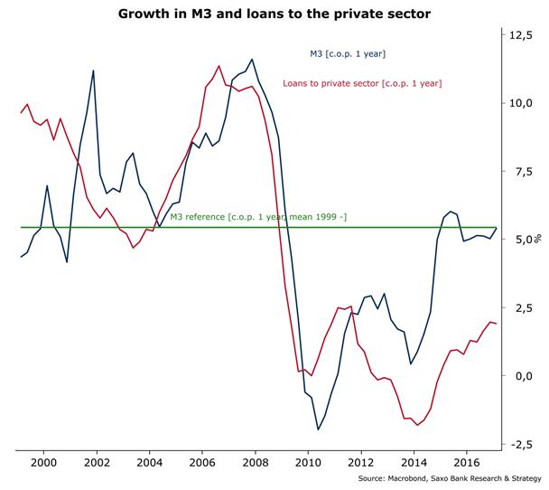 Crecimiento y préstamos al sector privado