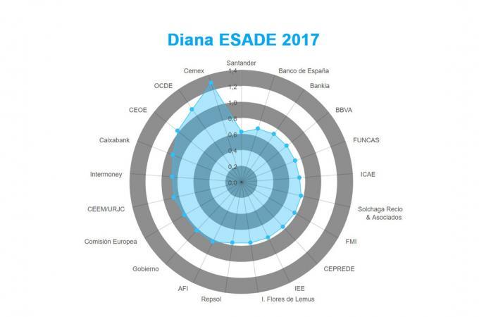 Diana Esade 2017