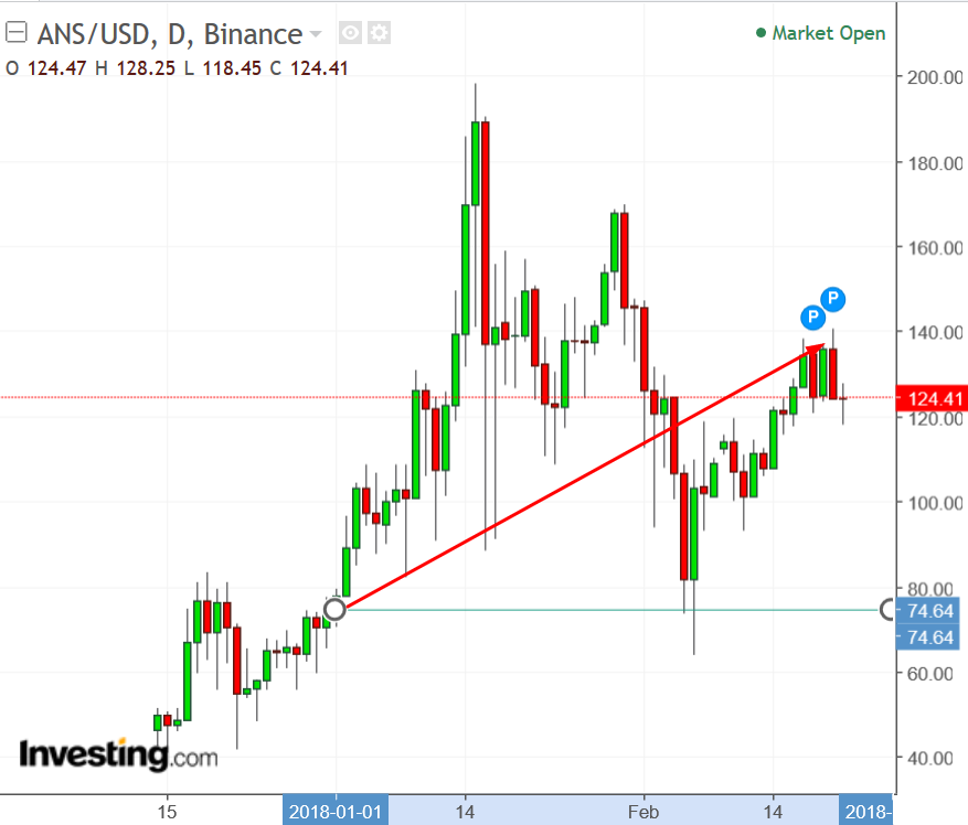 ANSUSD Daily