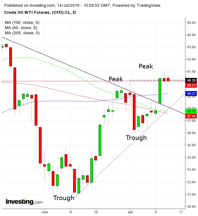 WTI Futures Daily Chart