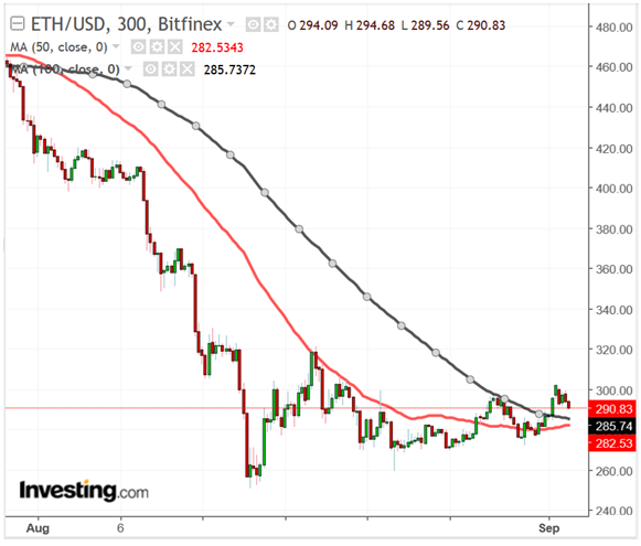 ETHUSD 300 Minute Chart, August 2018