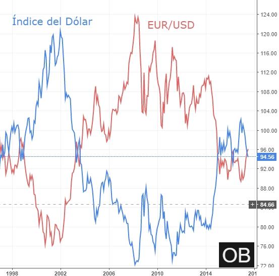 El Índice del Dólar es una referencia del valor mundial de dicha moneda y es el índice más popular de trading. Te presentamos el índice frente a 6 importantes divisas.