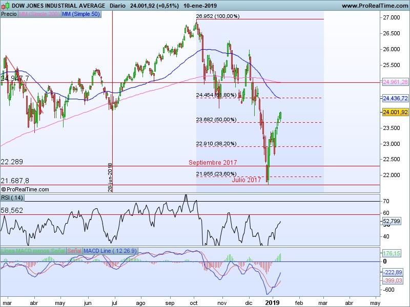 AT Dow Jones 11 01 cs