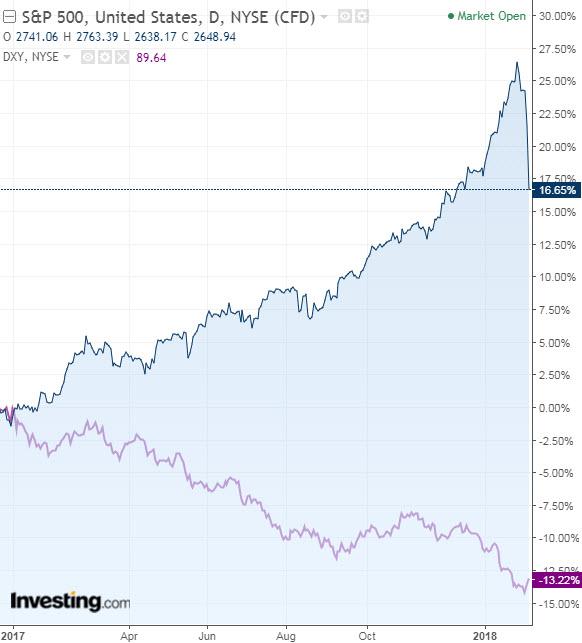 S&P 500 vs. índice dólar