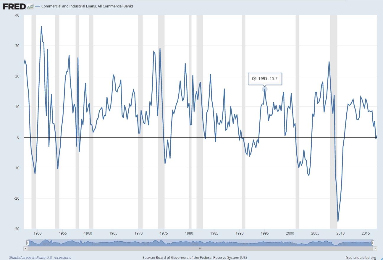 Variación de la deuda industrial y comercial de EE.UU.