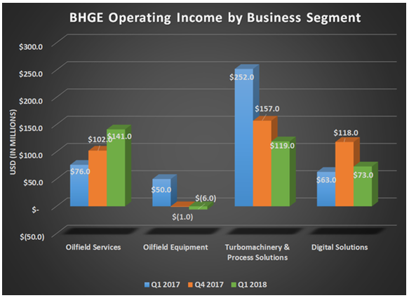 BHGE Operating Income by Business Segment