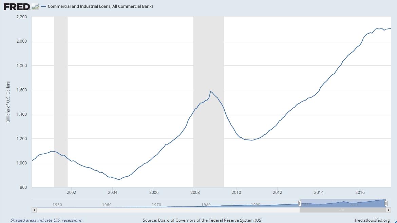 Deuda industrial y comercial de Estados Unidos