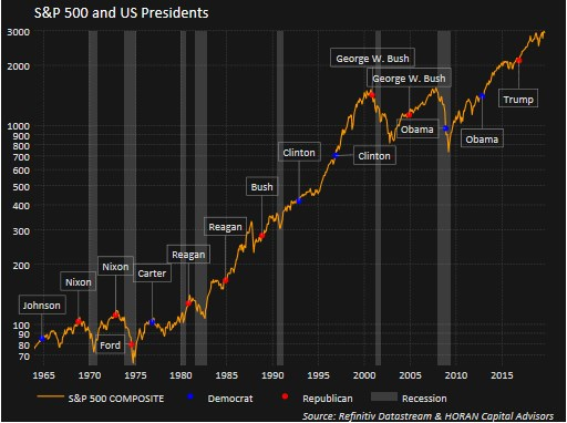 S&P 500 and US presidents