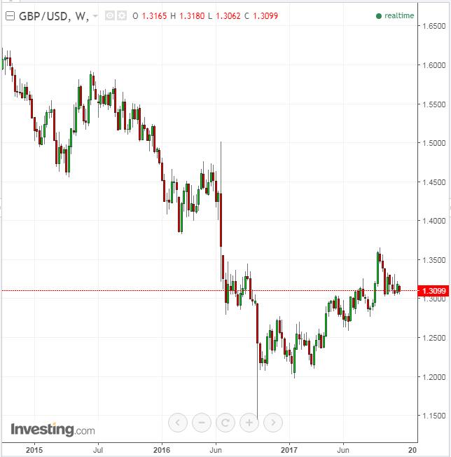GBP/USD semanal