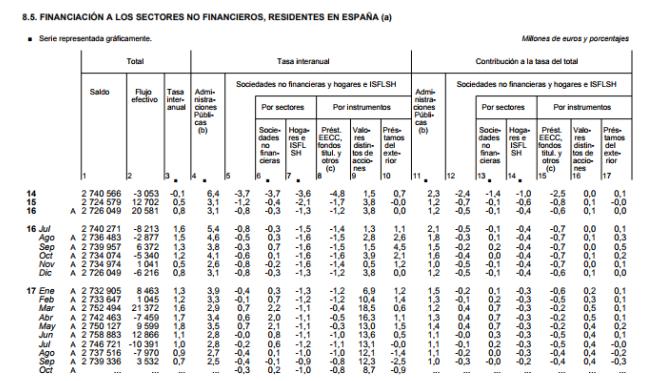 Financiación por sectores en España