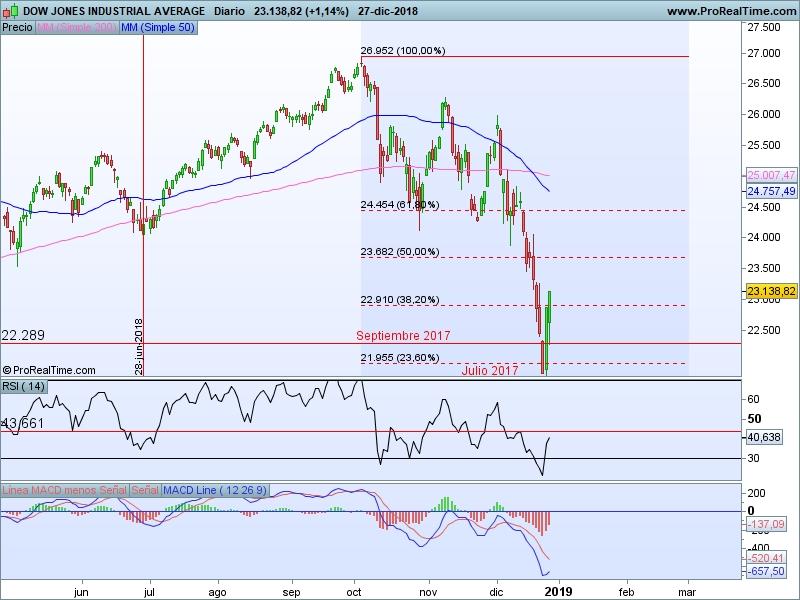 AT Dow Jones 28 12 cs