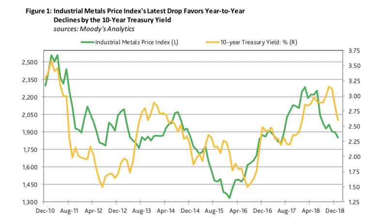 Metales vs tipos de interés