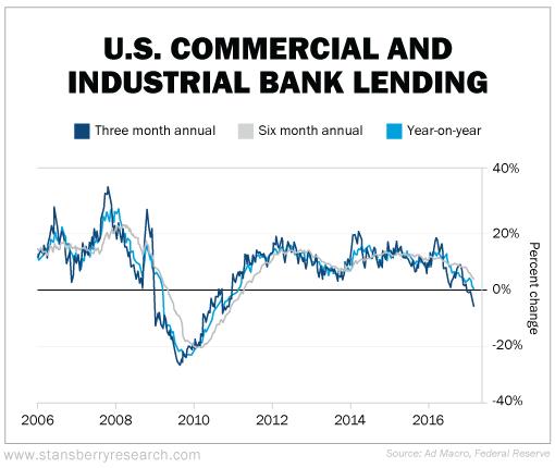 Préstamos a la industrial y al comercio en EE.UU.