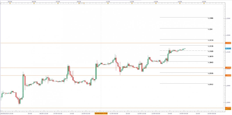 GBP/USD, Gráfico de velas de 1H