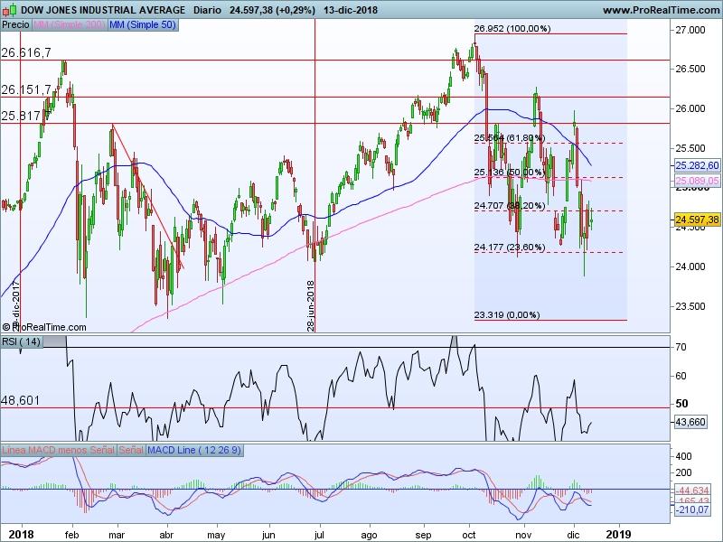 AT Dow Jones 14 12 cs