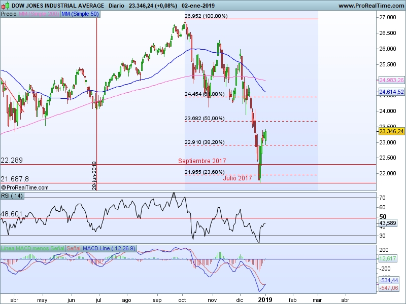 AT Dow Jones 03 01 cs