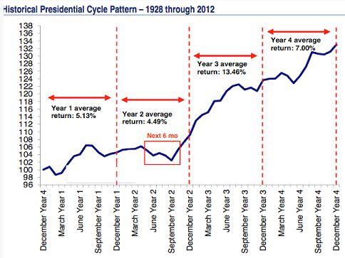 Efectos del ciclo presidencial de EE.UU. en la renta variable