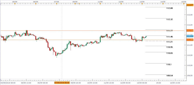 USD/JPY Gráfico en H1