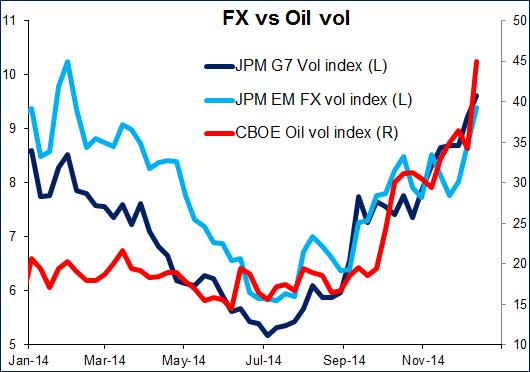 FX vs. crudo