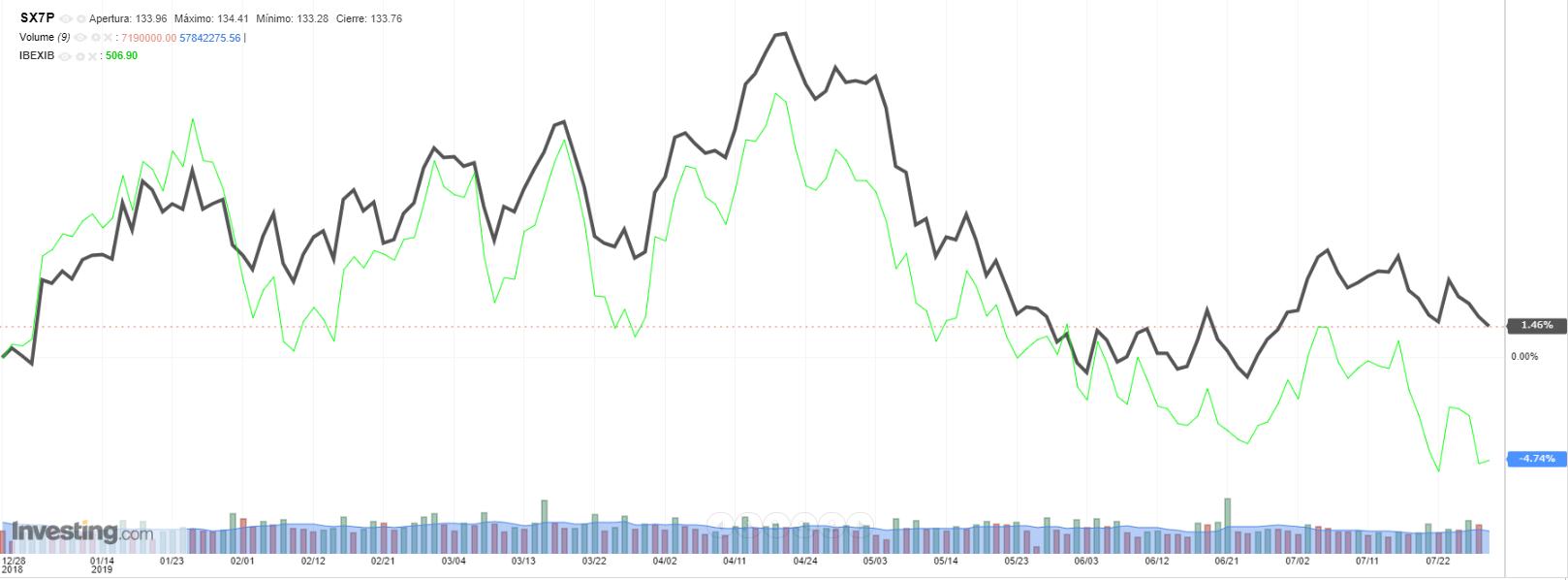 Stoxx 600 Banks vs. Ibex 35 Banks