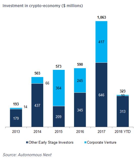 Inversiones en el sector de las criptomonedas