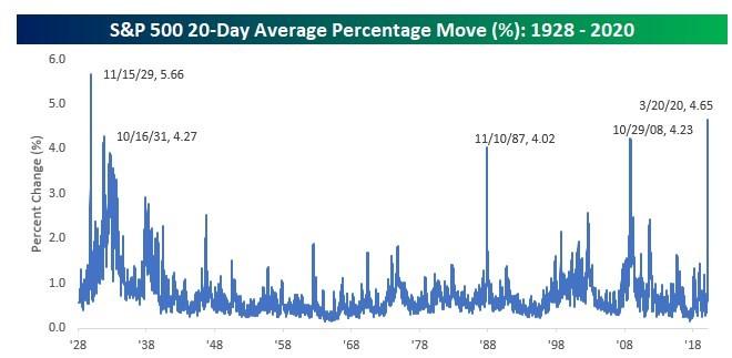 Porcentaje de movimiento diario de promedio del S&P 500