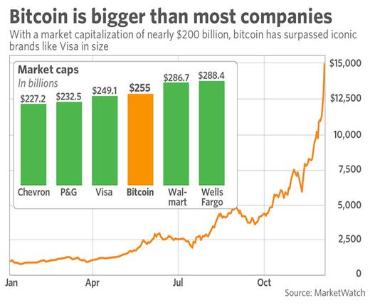 El bitcoin, más grande que la mayoría de empresas