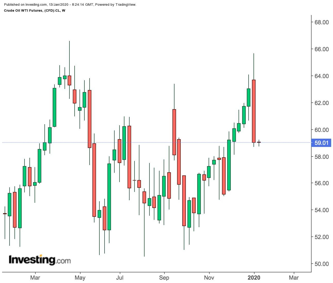 WTI Futures Weekly Price