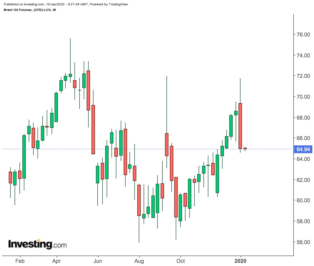 Brent Futures Weekly Price