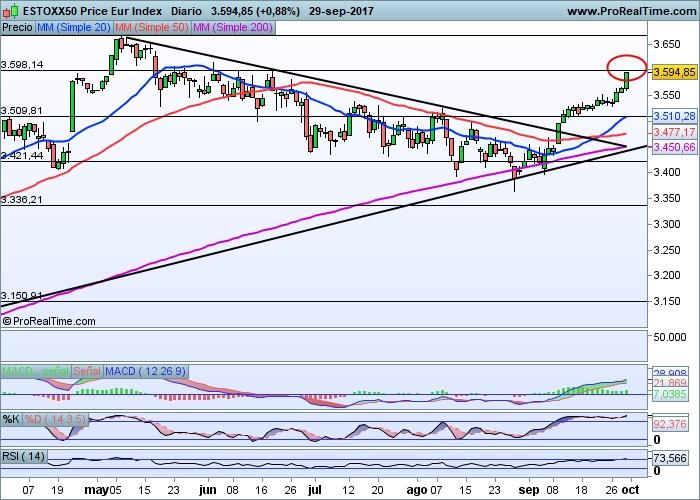 Euros Stoxx 50 diario
