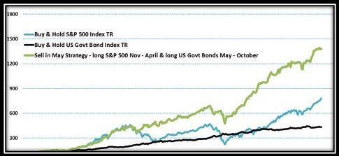 Cambiar acciones por bonos en los meses de verano