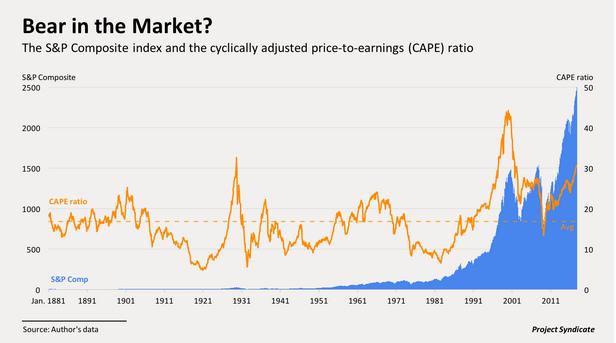 CAPE del mercado de valores estadounidense