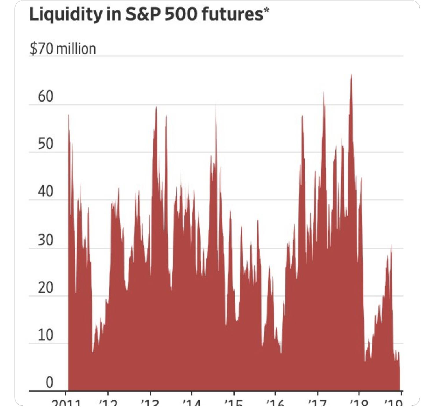 Liquidityin S&P 500 futures