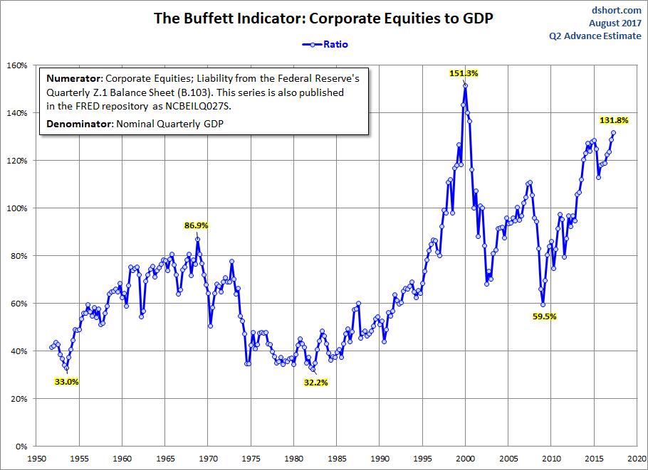 RATIO BUFFETT, CAPITALIZACIÓN/PIB