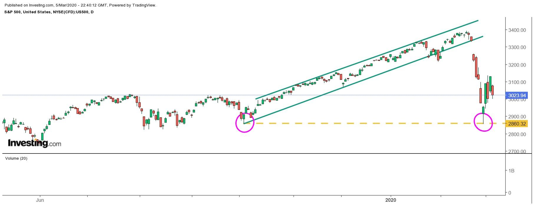 No tenemos muy claro que el mercado vaya a seguir bajando