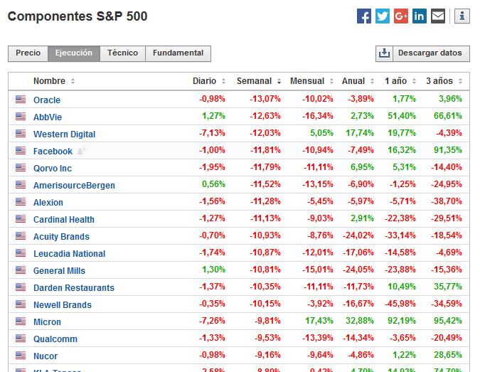 Componentes del S&P 500