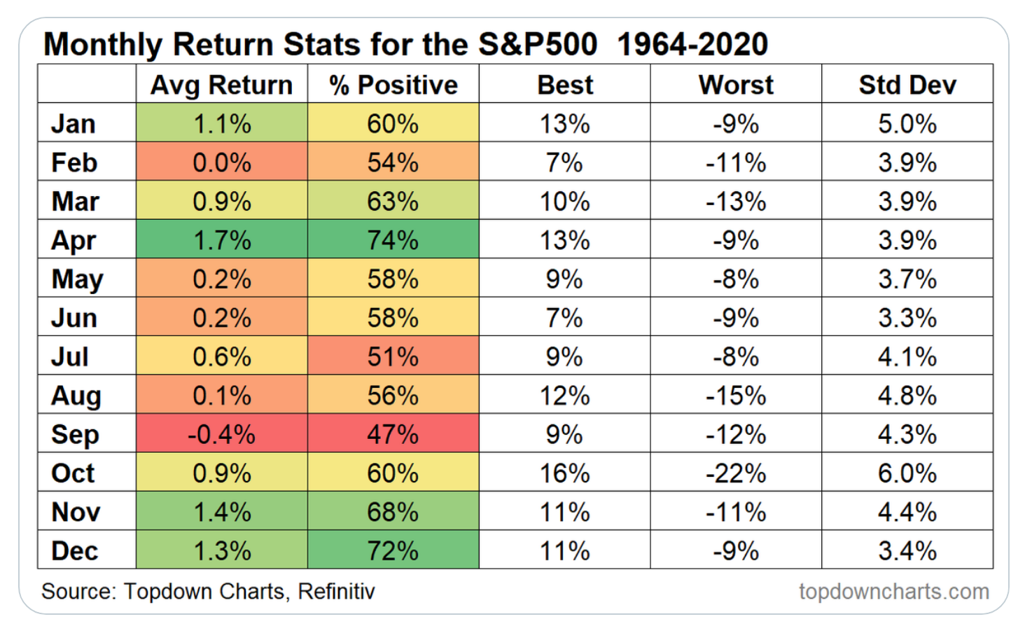 Monthly Return Stats forthe S&P 500