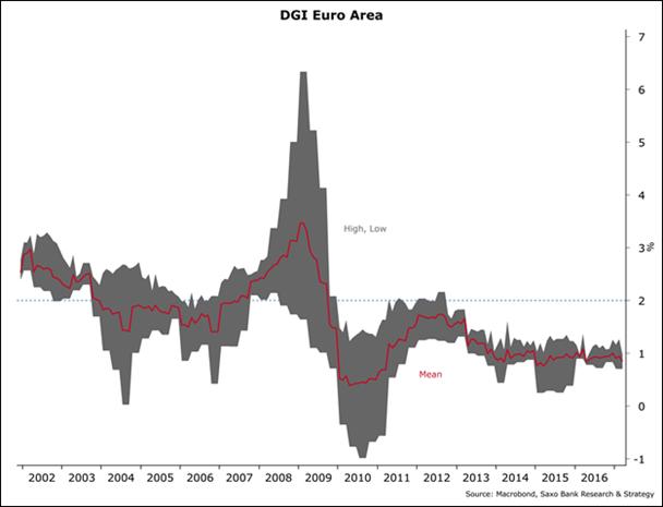 DGI de la zona euro