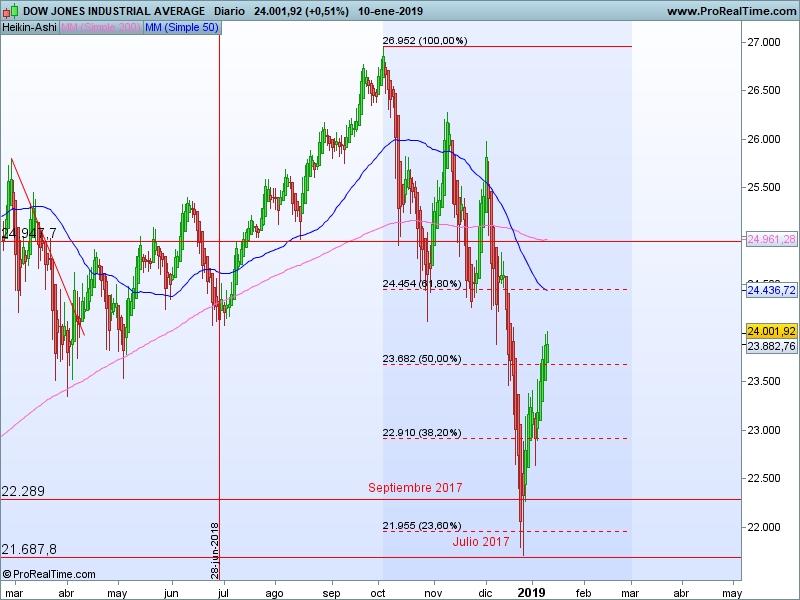 AT Dow Jones 11 01 ha
