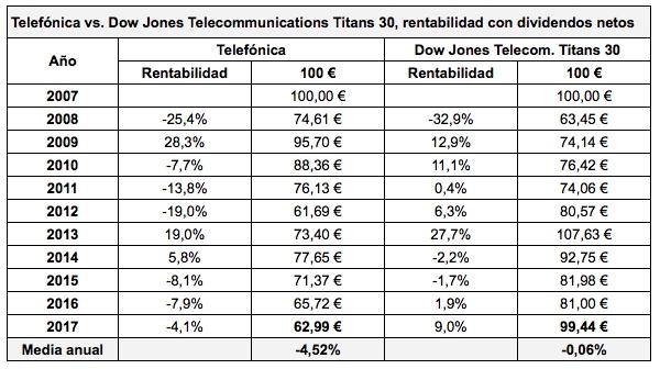 Telefonica vs. DJ Telecom 30
