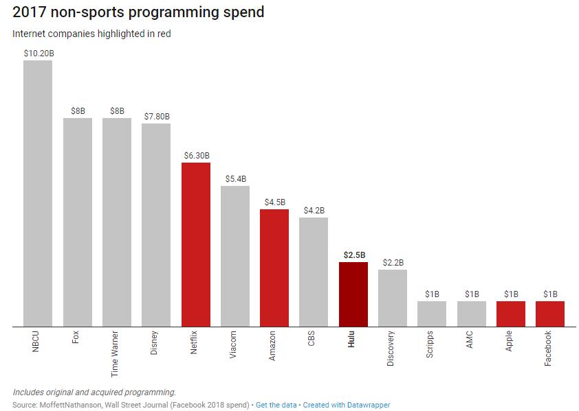 Inversión en contenido en el año 2017 sin contar deportes