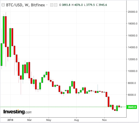BTC/USD Weekly Chart